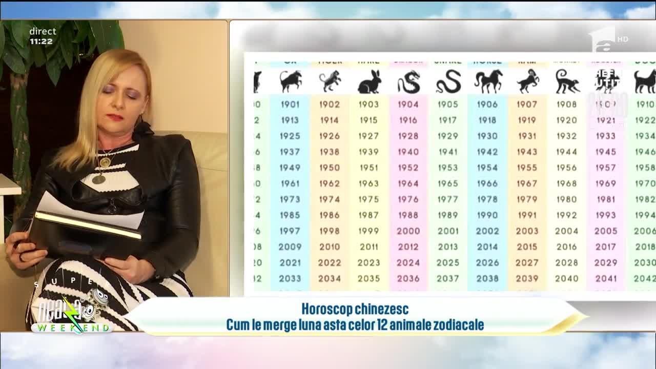 Horoscop chinezesc. Cum le merge luna aceasta celor 12 animale zodiacale
