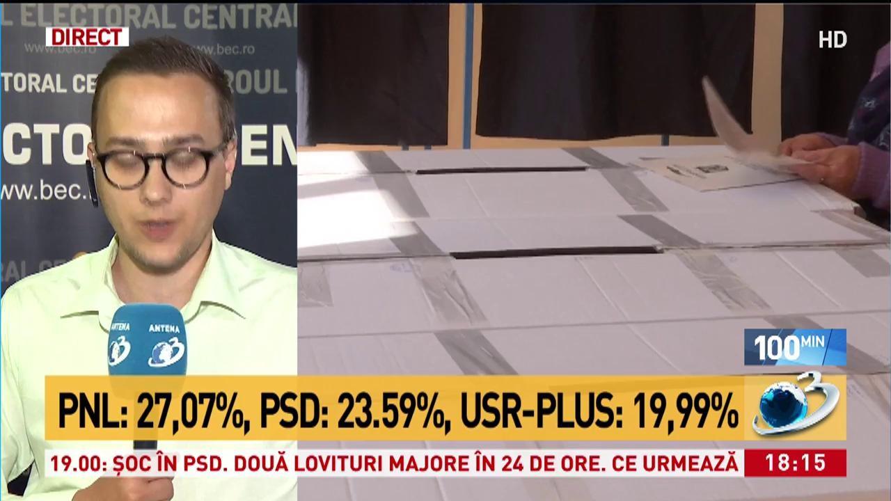 REZULTATE PARȚIALE BEC ALEGERI EUROPARLAMENTARE. PNL - 27,07%, PSD - 23,59%, Alianța USR-PLUS 19,99%%