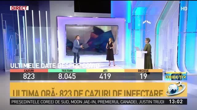 Coronavirus în România, 3 august 2020. Număr surpriză a cazurilor de COVID-19. Câte teste s-au efectuat