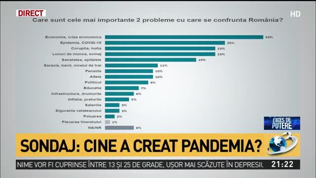 Sondajul care schimbă tot: Vor sau nu românii alegeri locale în pandemia COVID