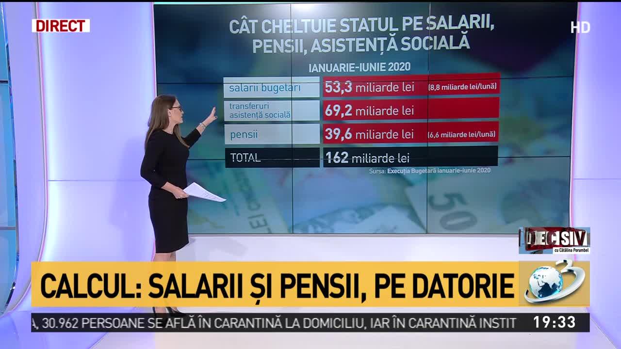 Calcul: Salarii și pensii, pe datorie